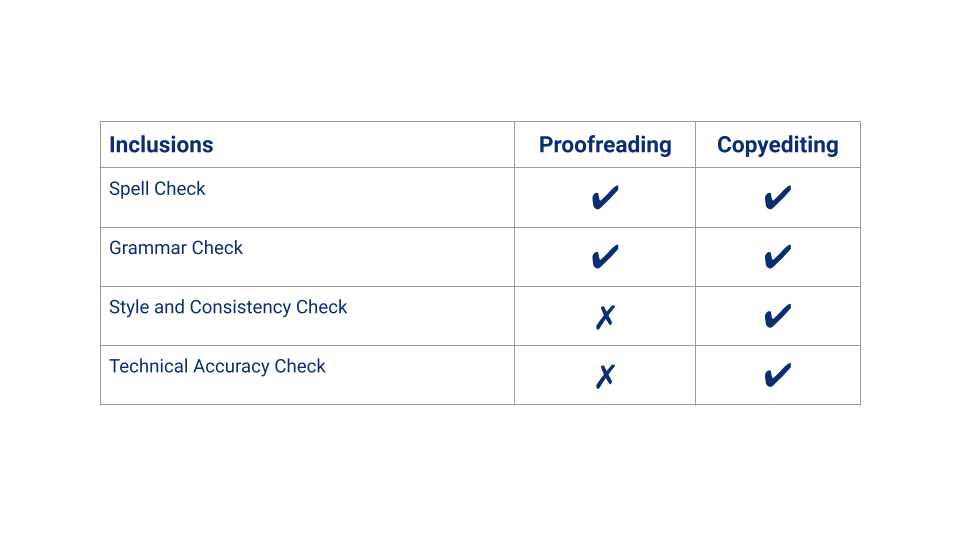 Proofreading and Copyediting Comparison